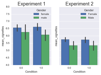Specifically Johnson Et Al Showed A Robust Effect Of Gender On Vignette Ratings Here S What The Results Look Like